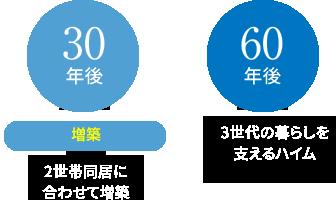 60年・長期サポート