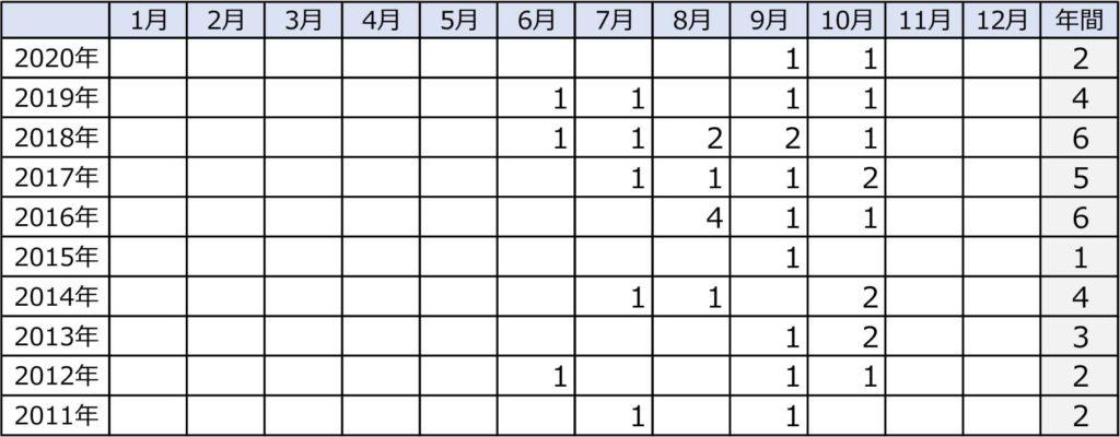 台風の接近数