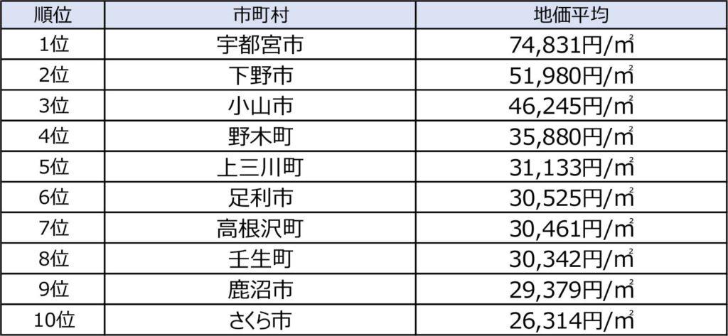 栃木県の地価公示